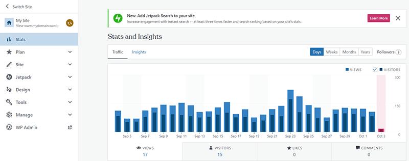 WordPress.com Analytics Dashboard