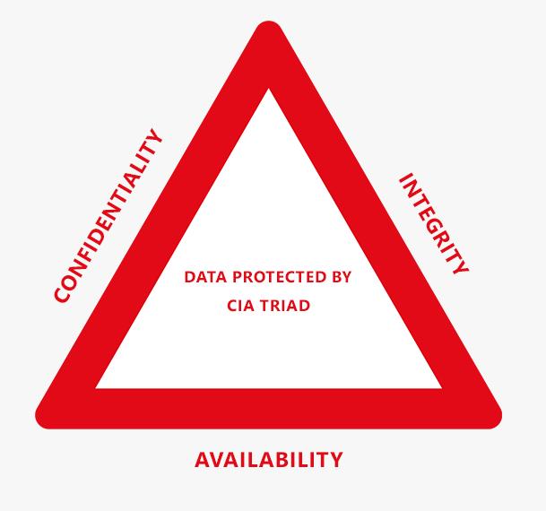 The CIA Triad