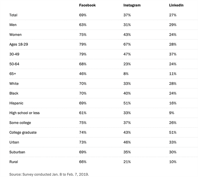 Use of different social media platforms by demographic groups